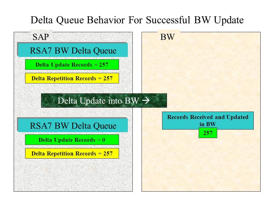 SAP Delta Queue Behavior For Successful BW Update Delta Update Records = 257 RSA7 BW Delta Queue Delta Repetition Records = 257 BW Delta Update into B