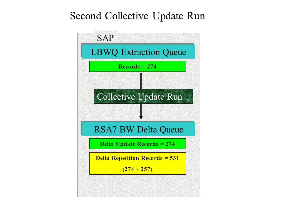 Second Collective Update Run SAP Records = 274 LBWQ Extraction Queue Delta Update Records = 274 RSA7 BW Delta Queue Delta Repetition Records = 531 (27