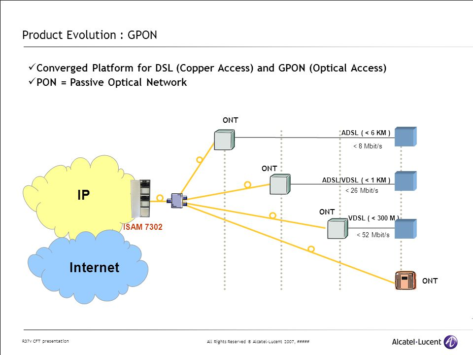 All Rights Reserved © Alcatel-Lucent 2007, ##### R37v CFT presentation Product Evolution : GPON ADSL ( < 6 KM ) < 8 Mbit/s ONT ADSL/VDSL ( < 1 KM ) < 26 Mbit/s VDSL ( < 300 M ) < 52 Mbit/s ONT IP ISAM 7302 Internet ONT Converged Platform for DSL (Copper Access) and GPON (Optical Access) PON = Passive Optical Network