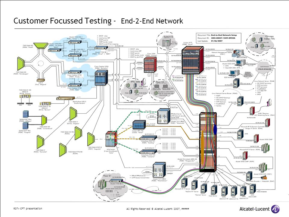All Rights Reserved © Alcatel-Lucent 2007, ##### R37v CFT presentation Customer Focussed Testing - End-2-End Network