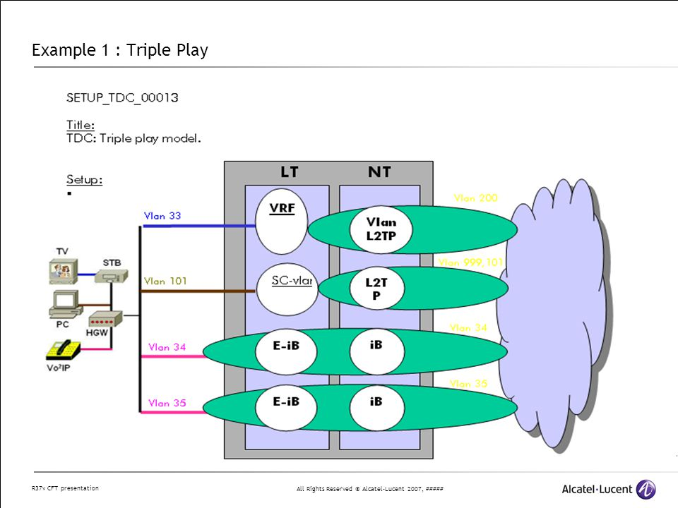 All Rights Reserved © Alcatel-Lucent 2007, ##### R37v CFT presentation Example 1 : Triple Play