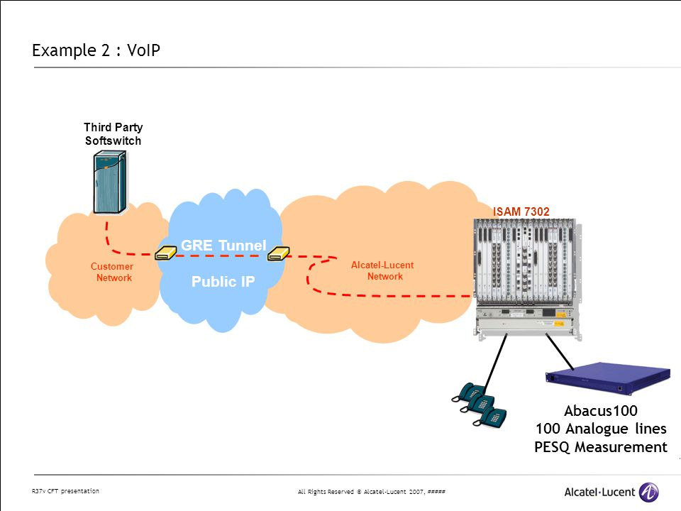 All Rights Reserved © Alcatel-Lucent 2007, ##### R37v CFT presentation Alcatel-Lucent Network Example 2 : VoIP Third Party Softswitch Abacus100 100 Analogue lines PESQ Measurement Customer Network GRE Tunnel Public IP ISAM 7302