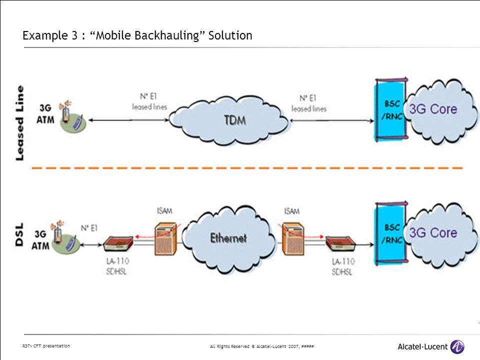 All Rights Reserved © Alcatel-Lucent 2007, ##### R37v CFT presentation Example 3 : Mobile Backhauling Solution