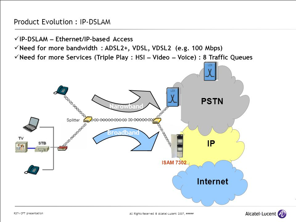 All Rights Reserved © Alcatel-Lucent 2007, ##### R37v CFT presentation Product Evolution : IP-DSLAM PSTN Internet IP ISAM 7302 IP-DSLAM – Ethernet/IP-based Access Need for more bandwidth : ADSL2+, VDSL, VDSL2 (e.g.