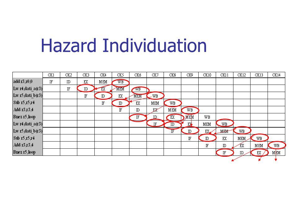 Hazard Individuation