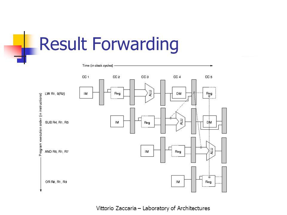 Vittorio Zaccaria – Laboratory of Architectures Result Forwarding