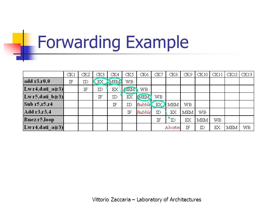 Vittorio Zaccaria – Laboratory of Architectures Forwarding Example