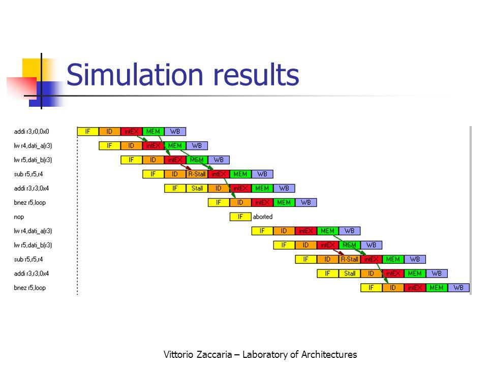 Vittorio Zaccaria – Laboratory of Architectures Simulation results