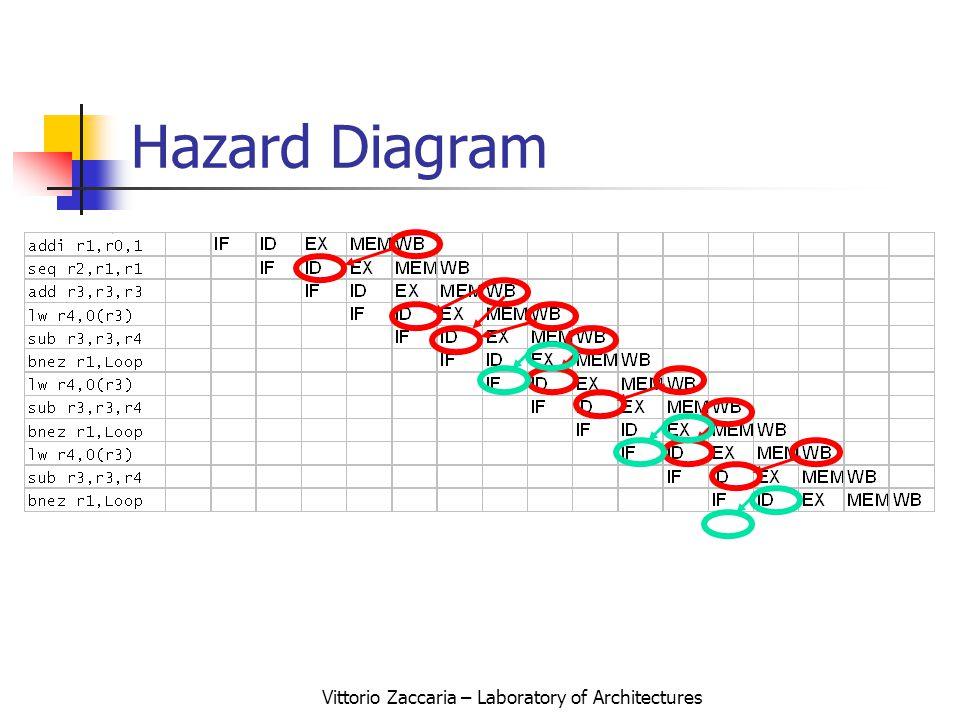 Vittorio Zaccaria – Laboratory of Architectures Hazard Diagram