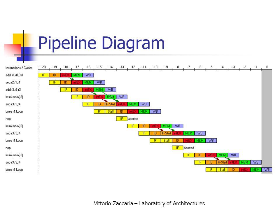 Vittorio Zaccaria – Laboratory of Architectures Pipeline Diagram