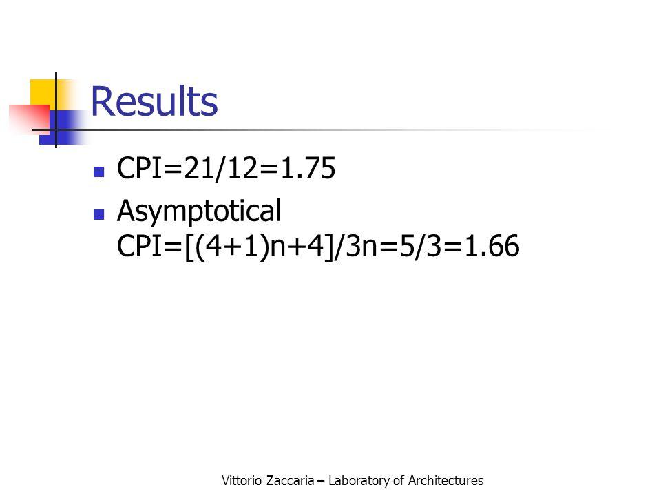 Vittorio Zaccaria – Laboratory of Architectures Results CPI=21/12=1.75 Asymptotical CPI=[(4+1)n+4]/3n=5/3=1.66