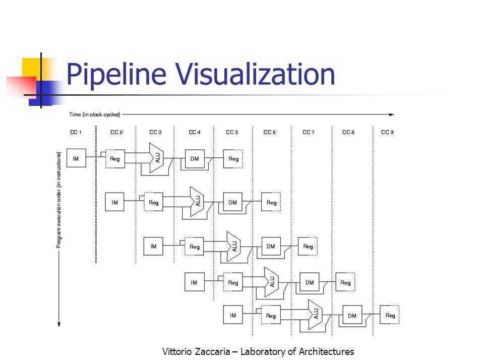 Vittorio Zaccaria – Laboratory of Architectures Pipeline Visualization