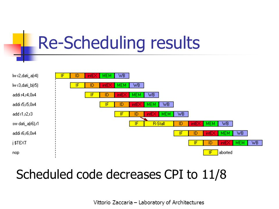 Vittorio Zaccaria – Laboratory of Architectures Re-Scheduling results Scheduled code decreases CPI to 11/8