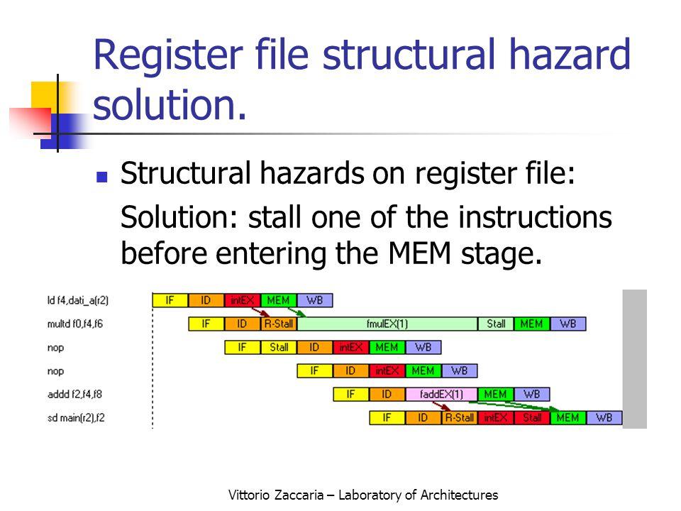 Vittorio Zaccaria – Laboratory of Architectures Register file structural hazard solution.