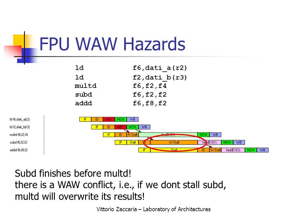 Vittorio Zaccaria – Laboratory of Architectures FPU WAW Hazards Subd finishes before multd.