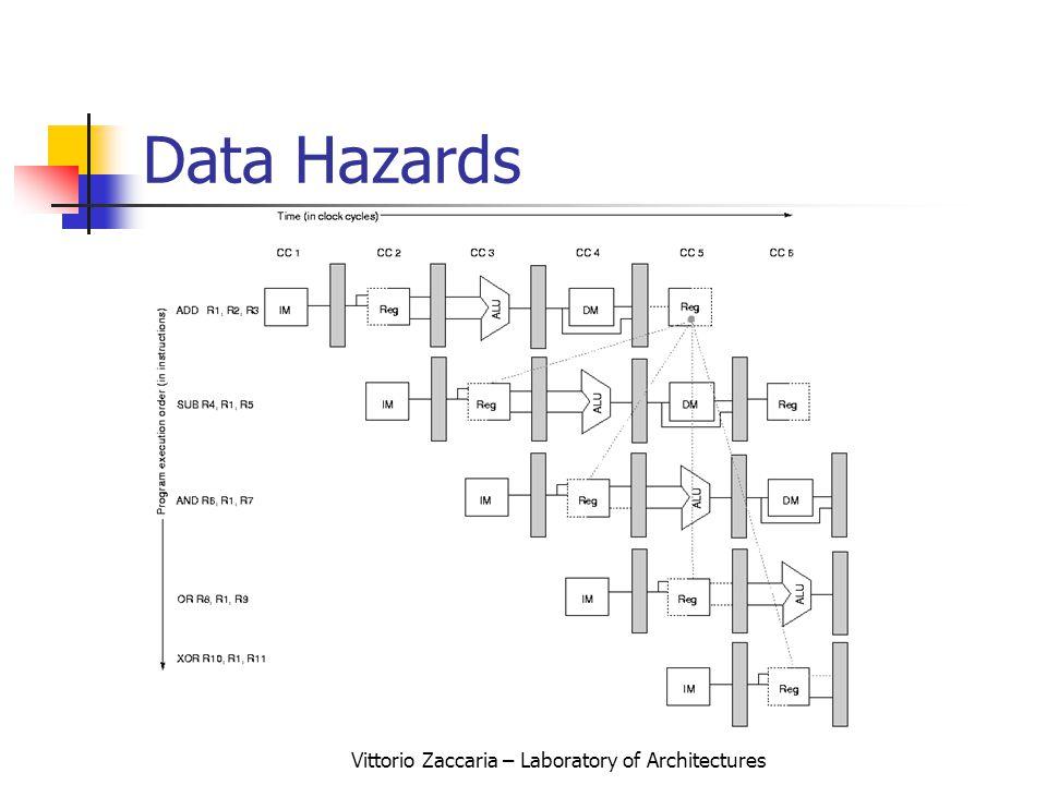 Vittorio Zaccaria – Laboratory of Architectures Data Hazards