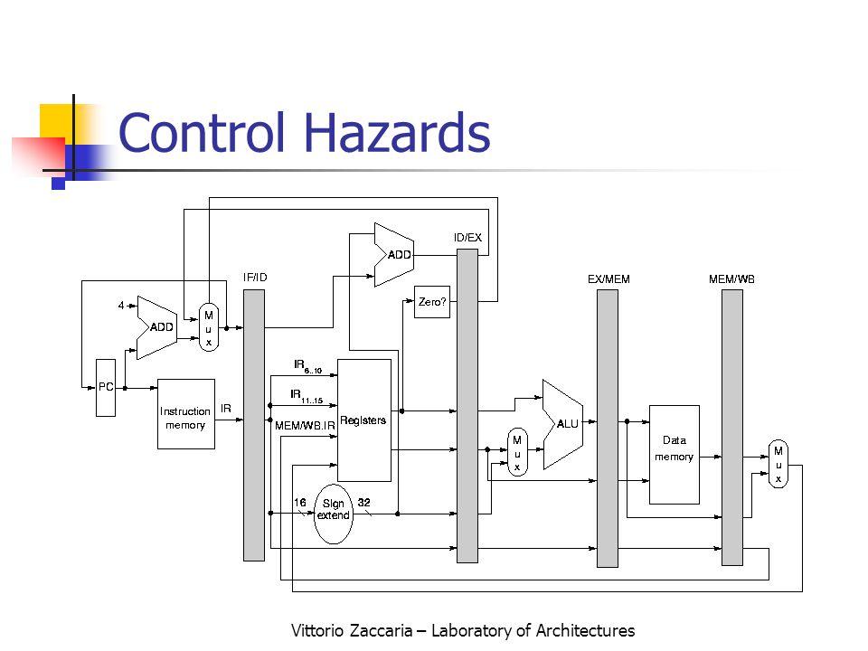 Vittorio Zaccaria – Laboratory of Architectures Control Hazards