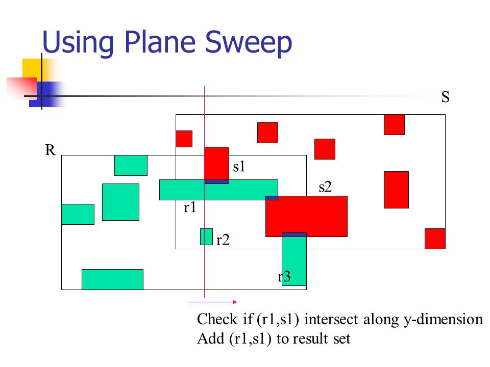 Using Plane Sweep R S r1 r2 r3 s1 s2 Check if (r1,s1) intersect along y-dimension Add (r1,s1) to result set