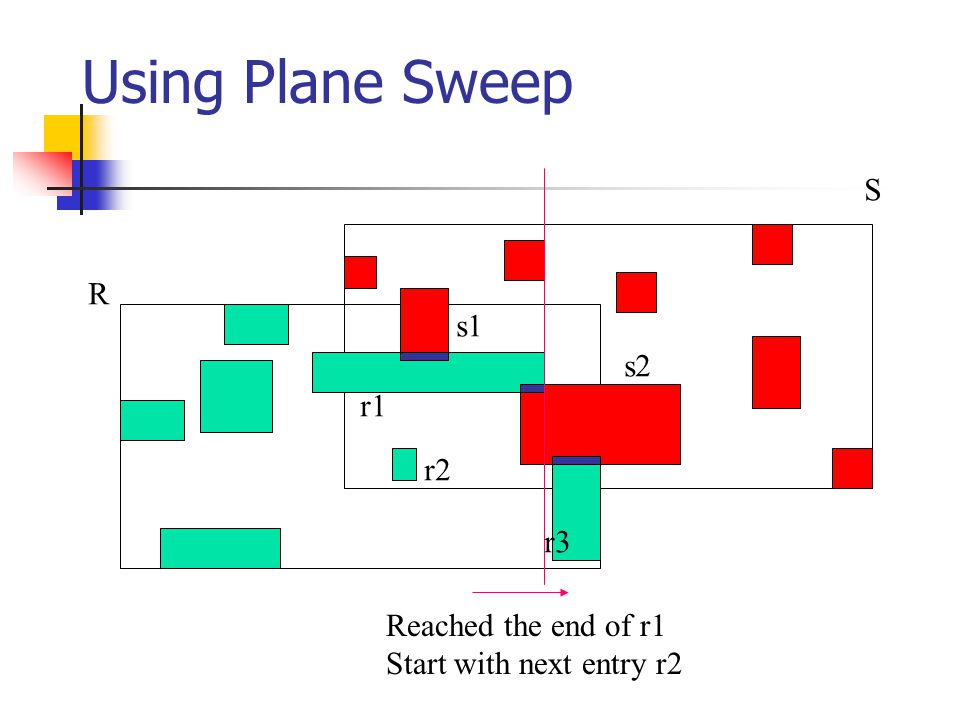 Using Plane Sweep R S r1 r2 r3 s1 s2 Reached the end of r1 Start with next entry r2