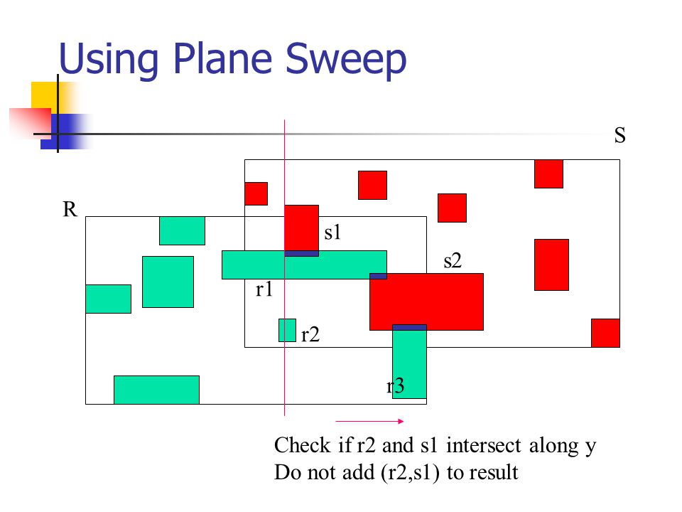 Using Plane Sweep R S r1 r2 r3 s1 s2 Check if r2 and s1 intersect along y Do not add (r2,s1) to result