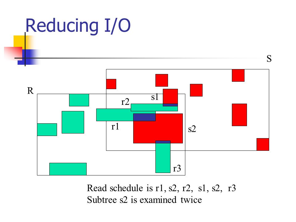 Reducing I/O R S r1 r2 r3 s1 s2 Read schedule is r1, s2, r2, s1, s2, r3 Subtree s2 is examined twice