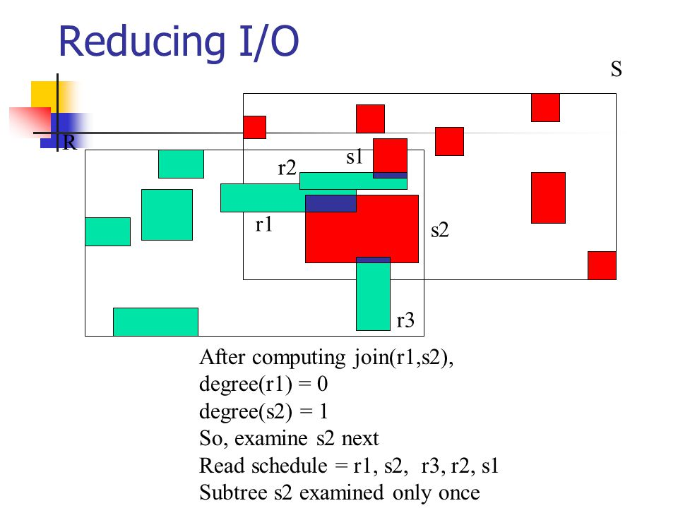 Reducing I/O R S r1 r2 r3 s1 s2 After computing join(r1,s2), degree(r1) = 0 degree(s2) = 1 So, examine s2 next Read schedule = r1, s2, r3, r2, s1 Subtree s2 examined only once