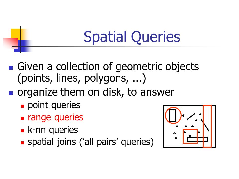 Spatial Queries Given a collection of geometric objects (points, lines, polygons,...) organize them on disk, to answer point queries range queries k-nn queries spatial joins ('all pairs' queries)