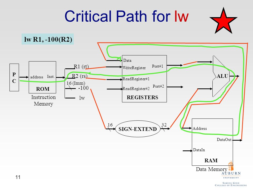11 Critical Path for lw lw R1, -100(R2) PCPC address Inst. R1 (rt) R2 (rs) -100 lw ReadRegister#1 ReadRegister#2 WriteRegister Data Port#1 Port#2 ALU