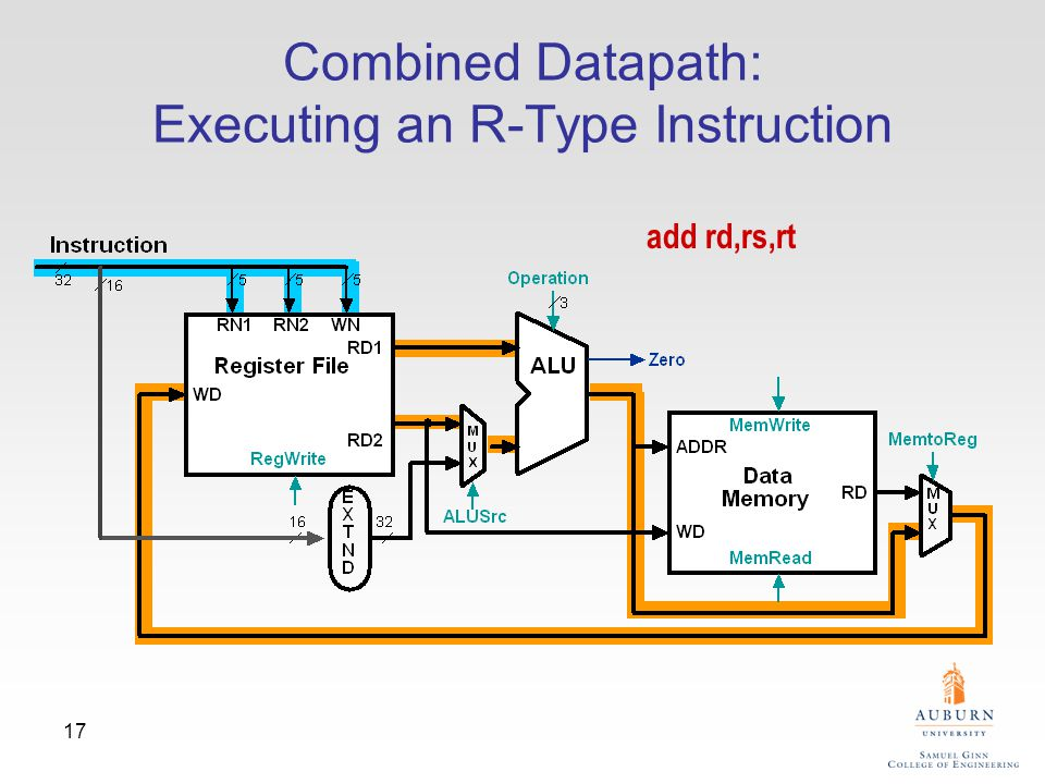 17 Combined Datapath: Executing an R-Type Instruction add rd,rs,rt