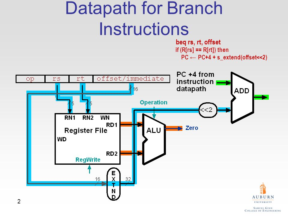 13 Critical Path for sw sw R1, -100(R2) PCPC address Inst.