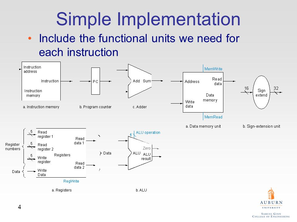 4 Simple Implementation Include the functional units we need for each instruction