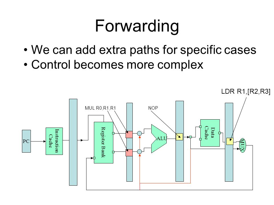 Forwarding Register Bank Data Cache PC Instruction Cache MUX ALU NOPMUL R0,R1,R1 We can add extra paths for specific cases Control becomes more complex LDR R1,[R2,R3]