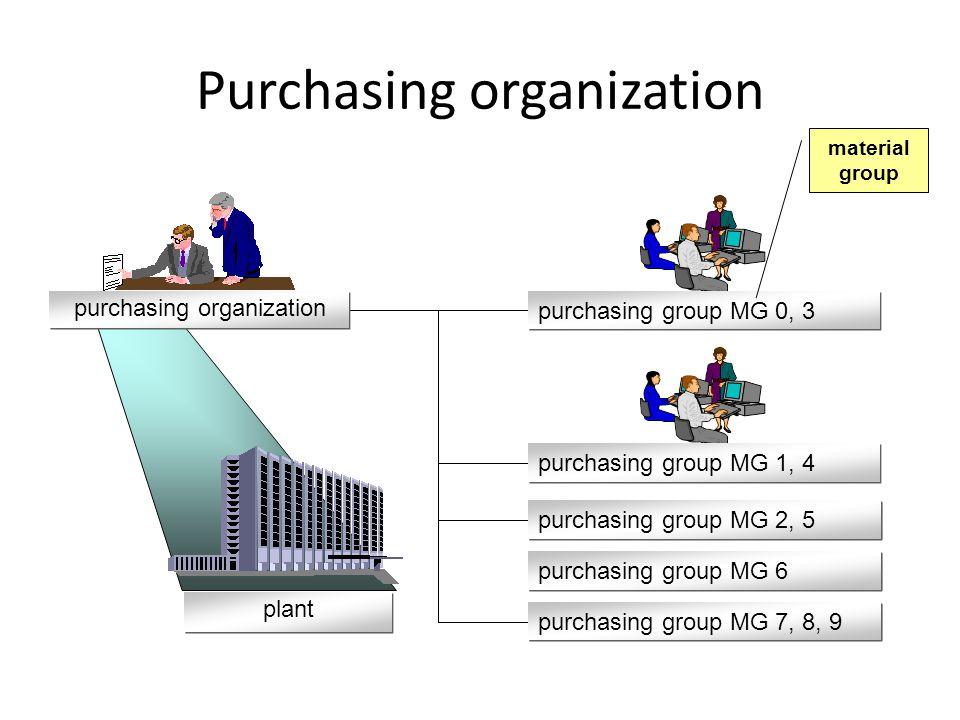 Purchasing organization purchasing group MG 0, 3 purchasing organization purchasing group MG 1, 4 purchasing group MG 2, 5 purchasing group MG 7, 8, 9