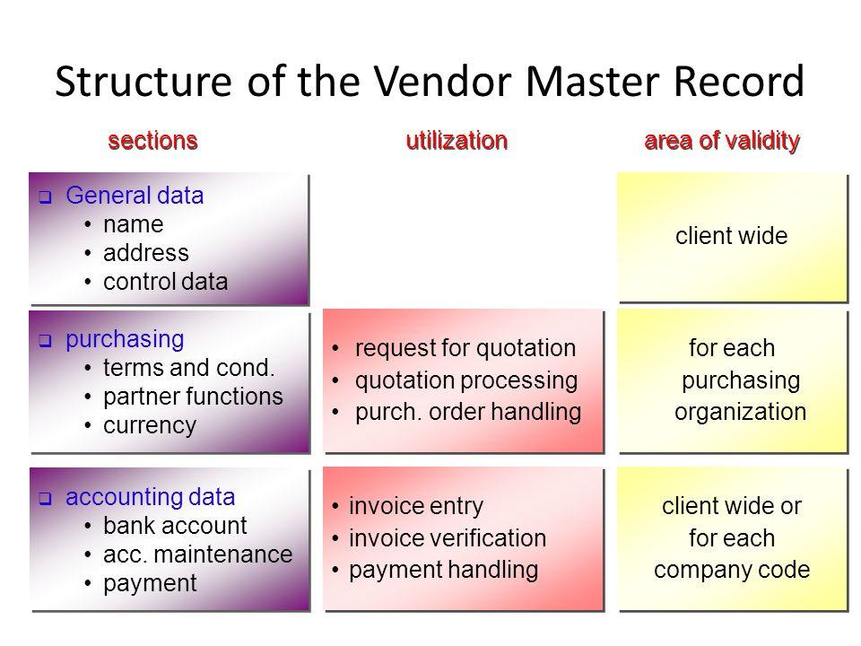 invoice entry invoice verification payment handling invoice entry invoice verification payment handling request for quotation quotation processing pur