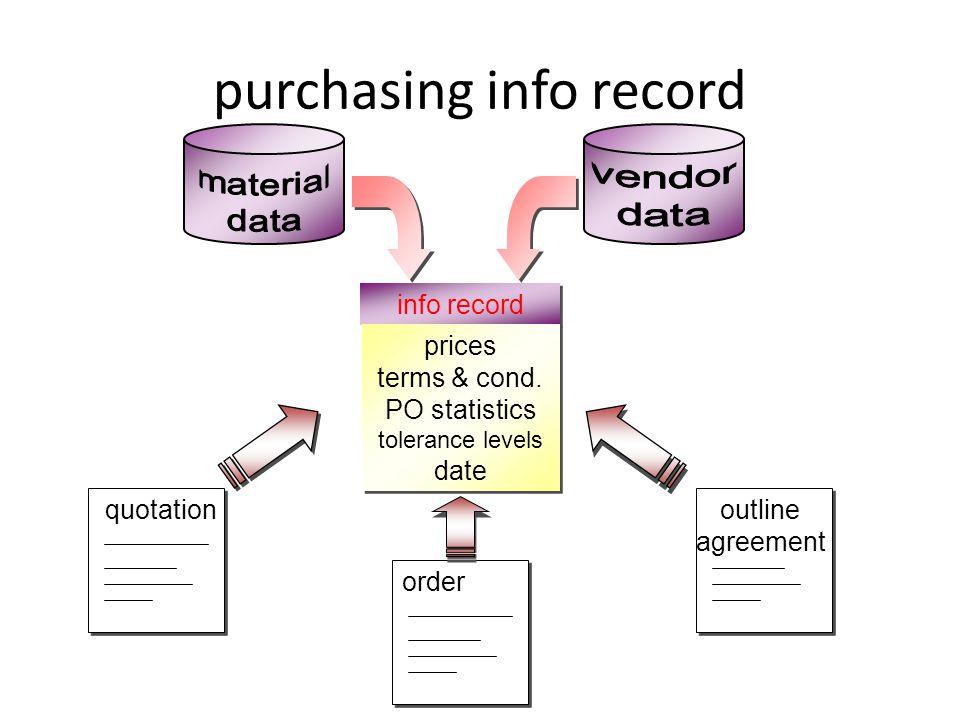 purchasing info record info record prices terms & cond. PO statistics tolerance levels date prices terms & cond. PO statistics tolerance levels date q