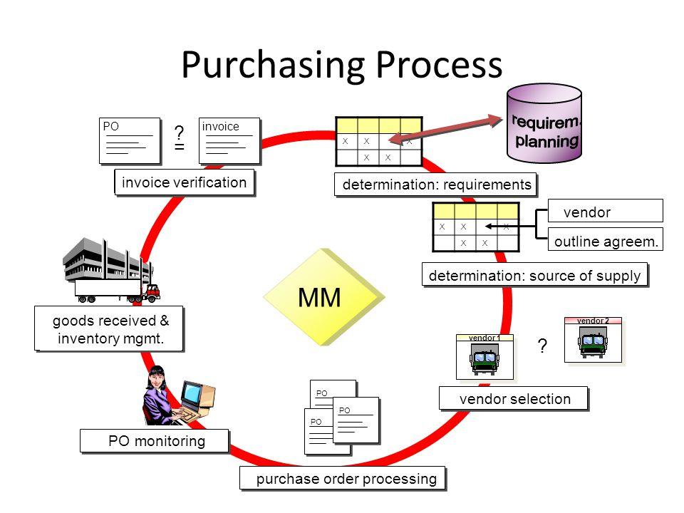 outline agreem. PO Purchasing Process MM XXX XX determination: requirements XXX XX determination: source of supply vendor 1 vendor 2 vendor selection