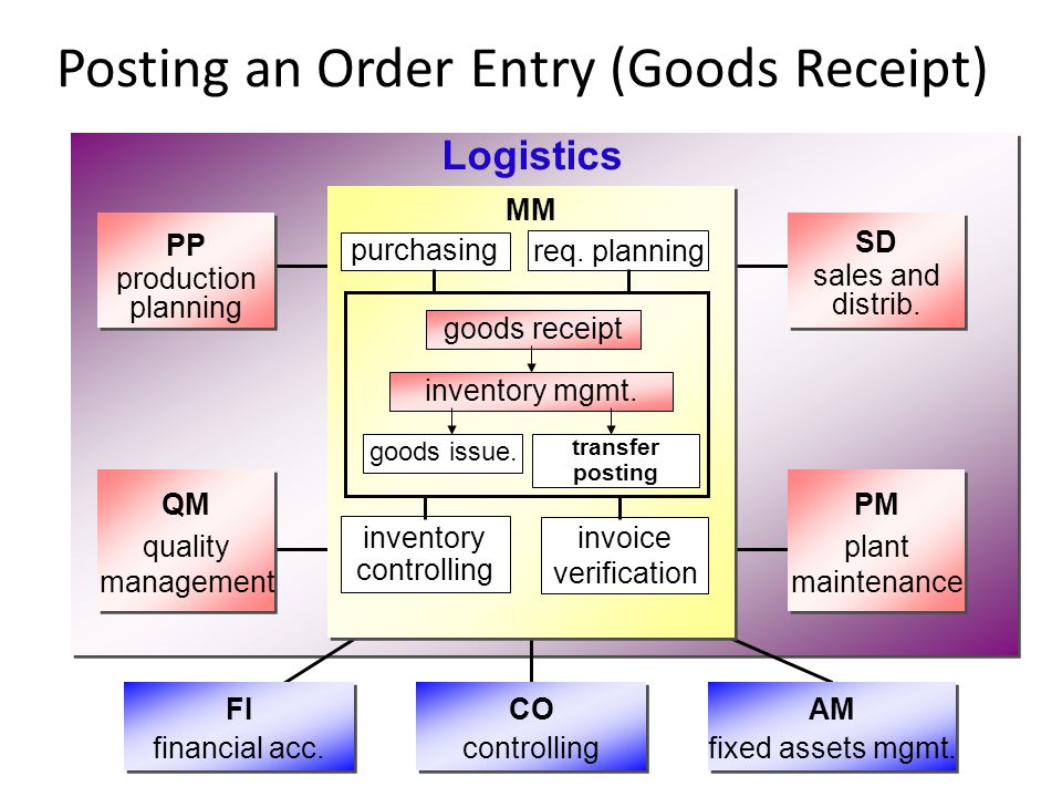 Posting an Order Entry (Goods Receipt) MM Logistics purchasing req. planning inventory controlling invoice verification goods receipt inventory mgmt.