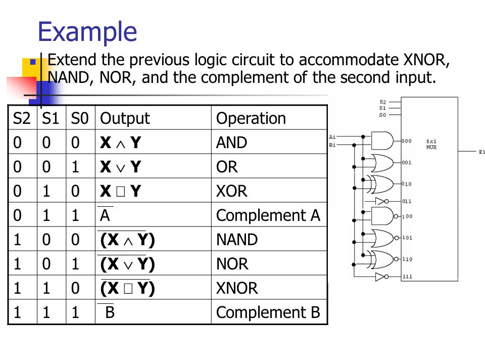 Example Extend the previous logic circuit to accommodate XNOR, NAND, NOR, and the complement of the second input. S2S1S0OutputOperation 000 X  Y AND