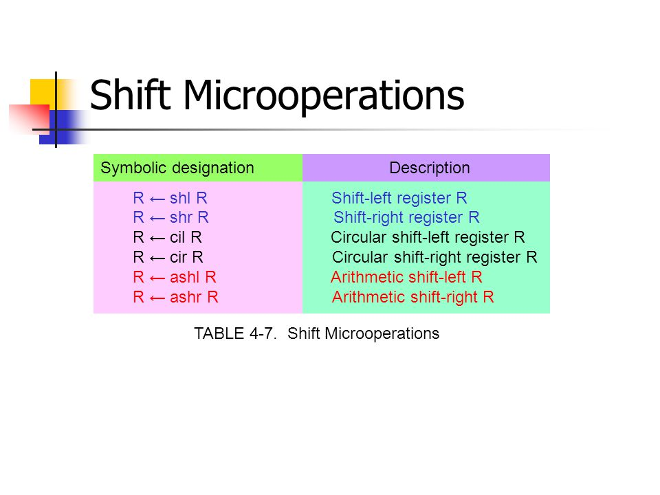 Shift Microoperations Symbolic designation Description R ← shl R Shift-left register R R ← shr R Shift-right register R R ← cil R Circular shift-left