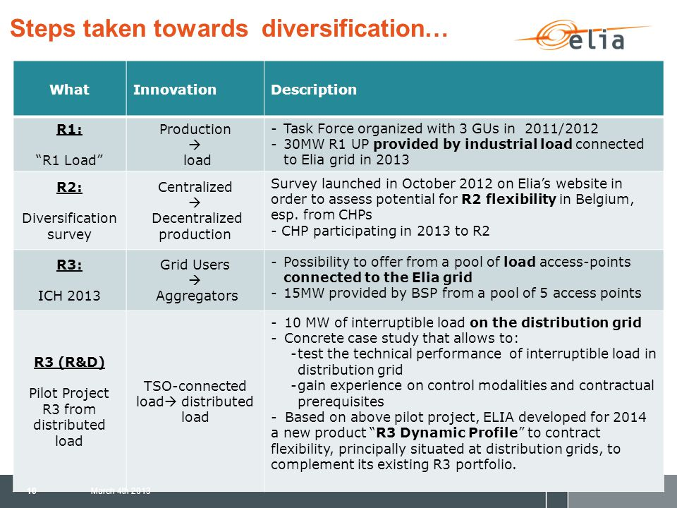 Steps taken towards diversification… WhatInnovationDescription R1: R1 Load Production  load -Task Force organized with 3 GUs in 2011/2012 -30MW R1 UP provided by industrial load connected to Elia grid in 2013 R2: Diversification survey Centralized  Decentralized production Survey launched in October 2012 on Elia's website in order to assess potential for R2 flexibility in Belgium, esp.