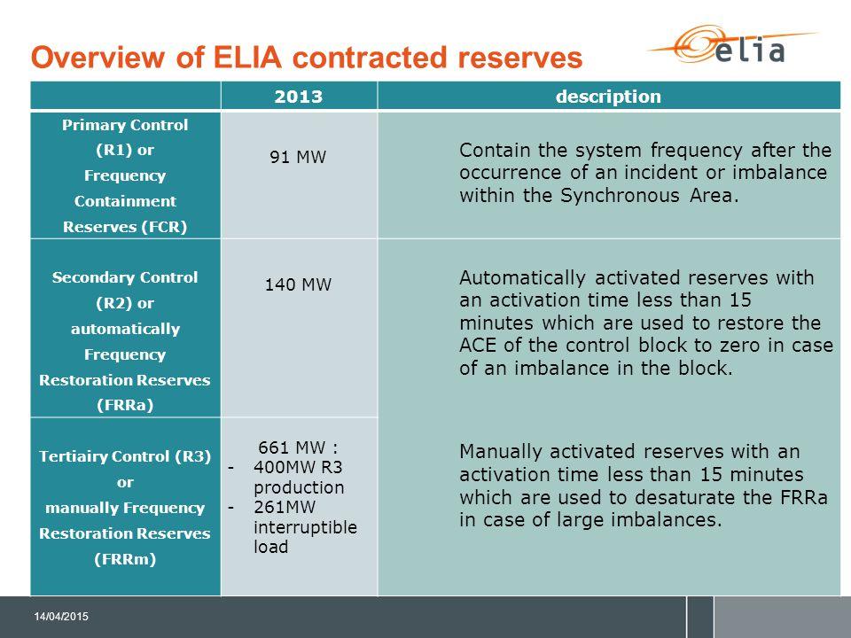 BACKUP SLIDES : R3 Dynamic Profile Product Description Elia ENMAN 16/05/2013