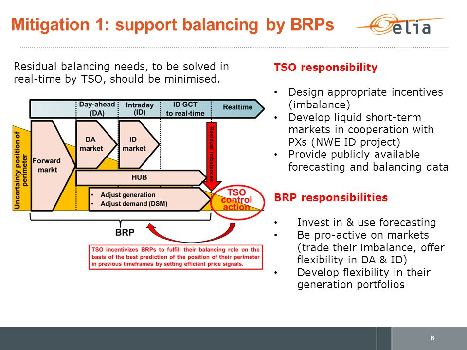 14/04/2015 Mitigation 1: support balancing by BRPs