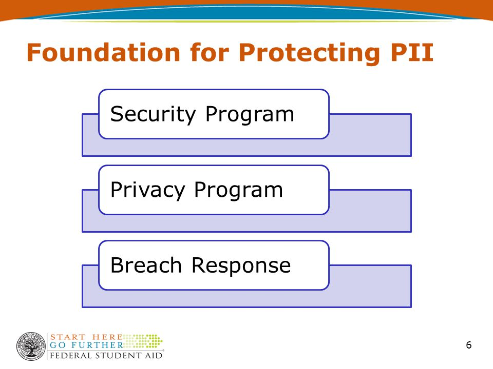 6 Foundation for Protecting PII Security ProgramPrivacy ProgramBreach Response