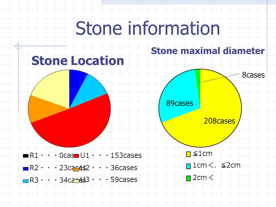 Treatment Result according to stone location ( Average number of sessions ) 0 0.2 0.4 0.6 0.8 1 1.2 1.4 1.6 1.8 2 R1R2R3U1U2U3 R1 R2 R3 U1 U2 U3 [ Stone location ] [ Average number of sessions ]