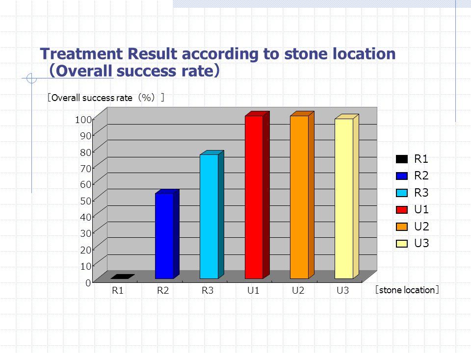 Treatment Result according to maximal diameter (Average number of sessions) 0 0.5 1 1.5 2 2.5 3 3.5 ≦1≦11<,≦21<,≦2 2<2< ≦ 1cm 1cm <, ≦ 2cm 2cm < [ Average number of sessions ] [ Stone maximal diameter ( cm )]