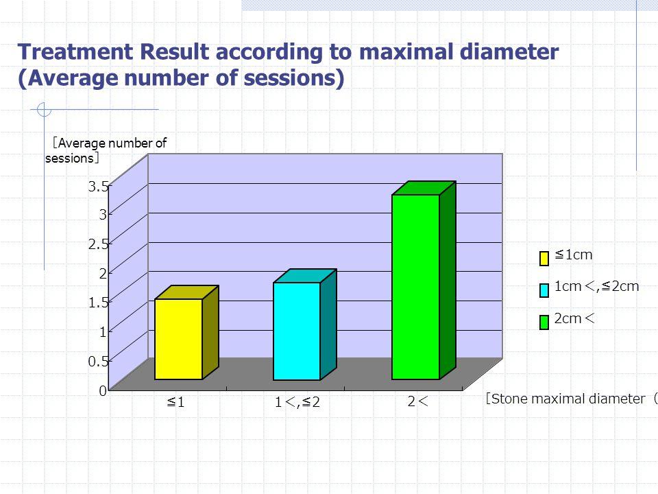 Treatment Result according to maximal diameter (Overall success rate) 0 10 20 30 40 50 60 70 80 90 100 ≦ 1cm 1cm <, ≦ 2cm 2cm < [ Overall success rate (%)] [ Stone maximal diameter ( cm )] ≦1≦1 1<,≦21<,≦22<2<