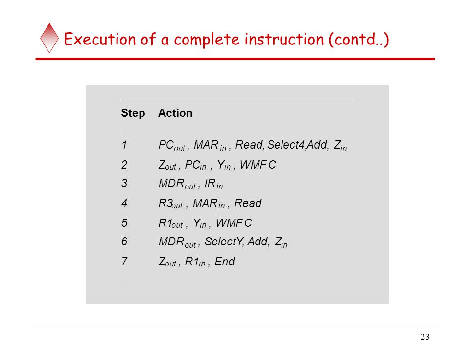23 Execution of a complete instruction (contd..) StepAction 1PC out,MAR in,Read,Select4,Add,Z in 2Z out,PC in,Y,WMFC 3MDR out,IR in 4R3 out,MAR in,Rea
