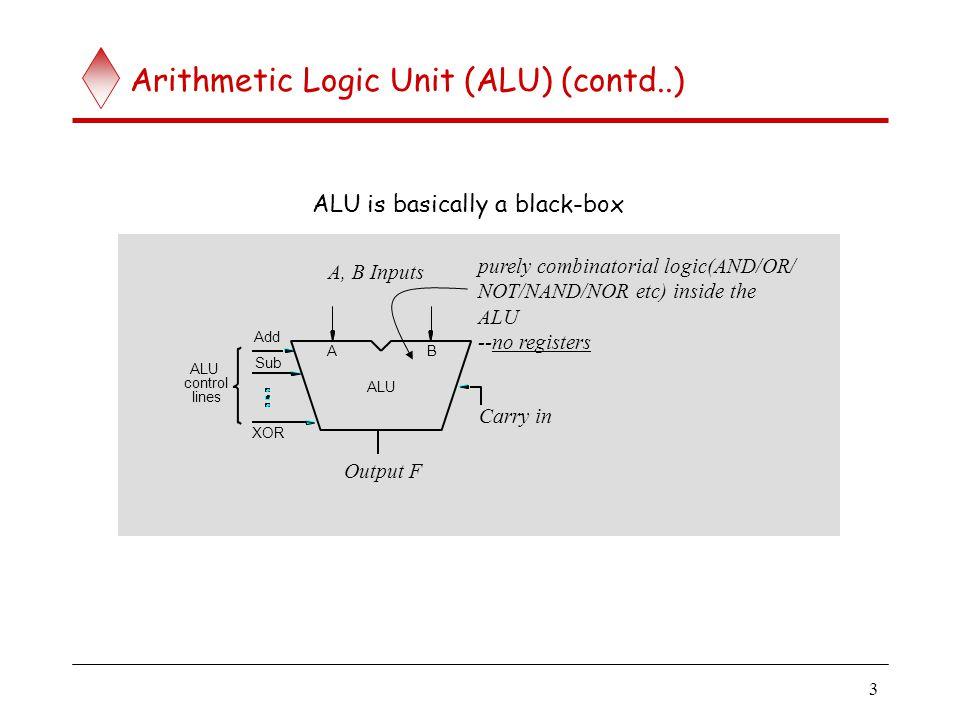 3 Arithmetic Logic Unit (ALU) (contd..) ALU is basically a black-box ALU Add XOR Sub control ALU lines AB A, B Inputs Output F purely combinatorial lo