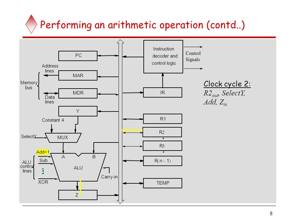 8 Performing an arithmetic operation (contd..) IR TEMP R1 Rn1-  Z bus Memory Address lines MAR lines Data MDR PC Carry-in Y ALU Add=1 XOR Sub contro