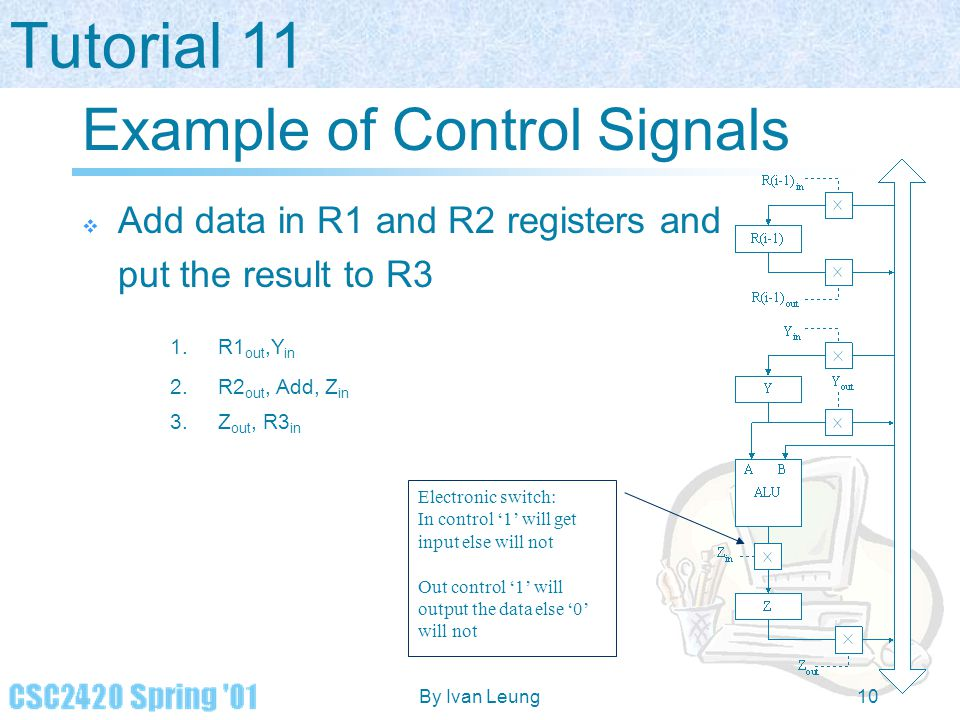 Tutorial 11 By Ivan Leung10 Example of Control Signals  Add data in R1 and R2 registers and put the result to R3 1.R1 out,Y in 2.R2 out, Add, Z in 3.